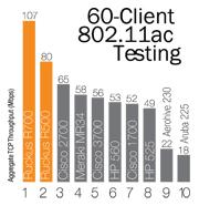 carnet-60-client-80211ac-testing