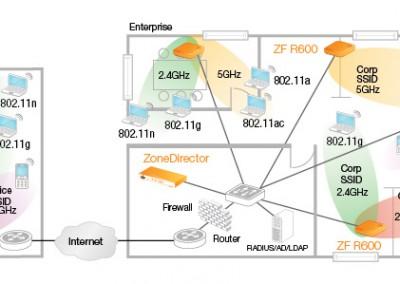 zoneflex-r600-usecase
