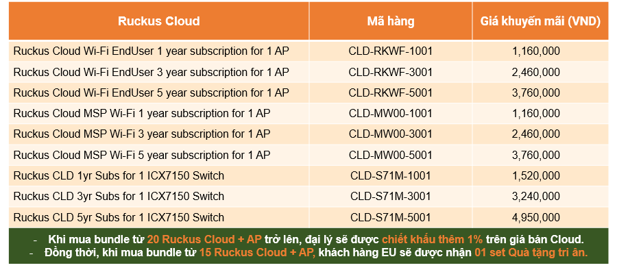 Chương trình khuyến mãi Quý 3/2021 Ruckus Cloud và AP
